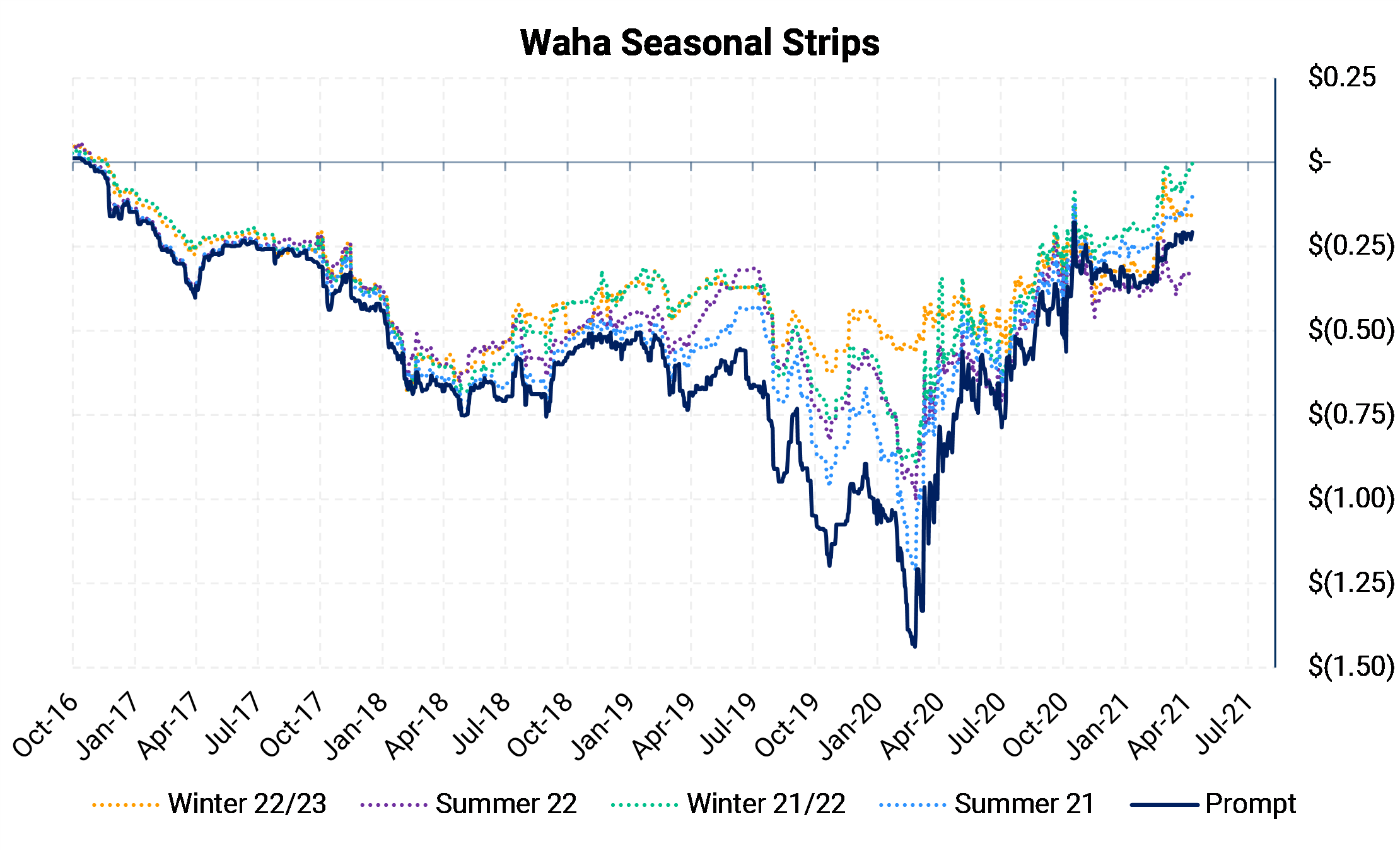 WAHA Seasonal Strips